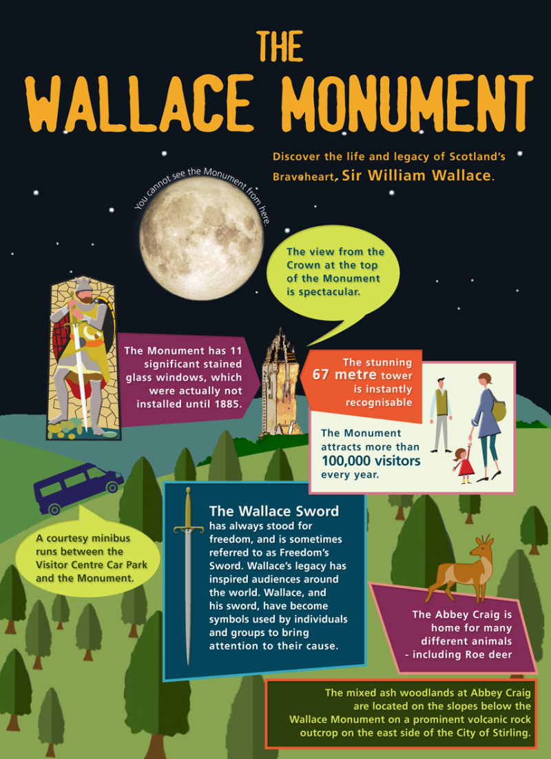 2010 Wallace Monument info graphic from G3 Creative archive